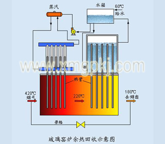 厦门高谱科技有限公司-玻璃窑炉余热回收-余热利用